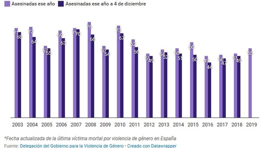 Estadística sobre mujeres asesinadas por violencia machista.