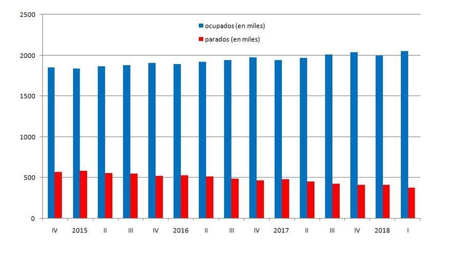 Evolución de las cifras de la EPA durante los últimos trimestres