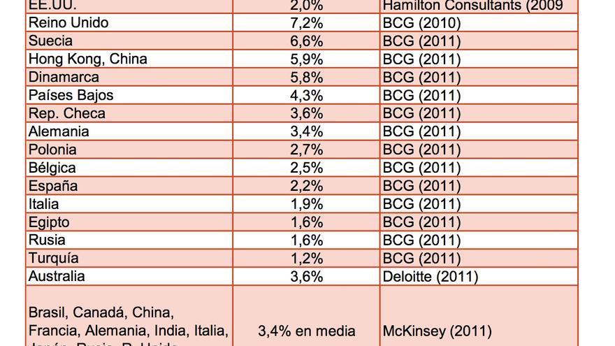 Gráfico internet empresas España