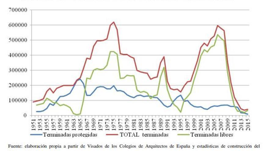 Evolución de la construcción de viviendas. España, 1952-2015