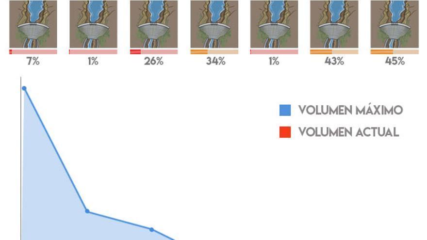 Nivel de las siete presas públicas del Cabildo de Gran Canaria con datos del Consejo Insular de Aguas hasta el 31 de diciembre de 2017, excepto Candelaria y Vaquero, cuyas cifras están actualizadas tras las lluvias de enero.