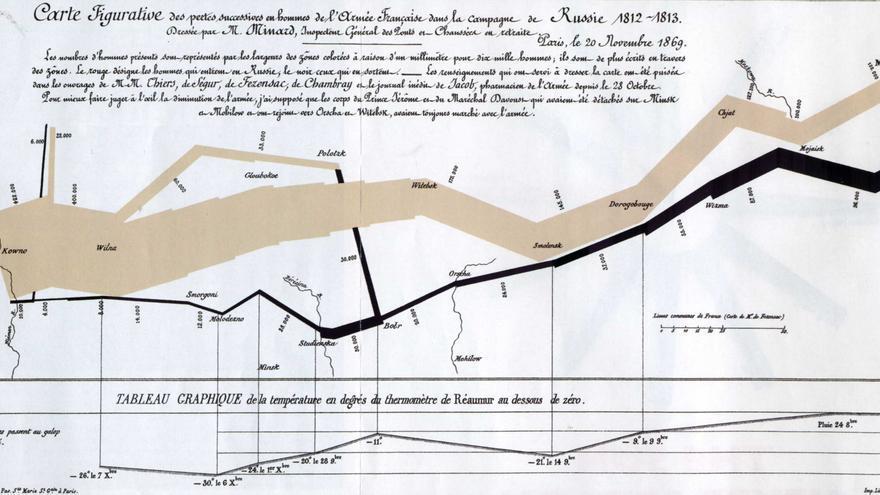 Carta figurativa de las sucesivas pérdidas de hombres de la armada francesa en la campaña de Rusia de Napoleón en 1812 de Charles Minard (1869)
