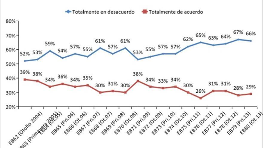 Fuente: Eurobarómetro Estándar Nº80. La encuesta se elaboró entre el 2 y 17 de noviembre, y los resultados se publicaron en febrero 2014. La compilación de datos corrió a cargo de la empresa TNS Opinion, comisionada por la Comisión Europea.
