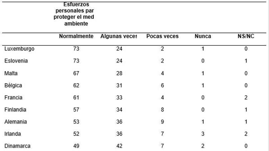 Fuente: Special Eurobarometer 217. The attitudes of European citizens towards environment. Abril 2005.