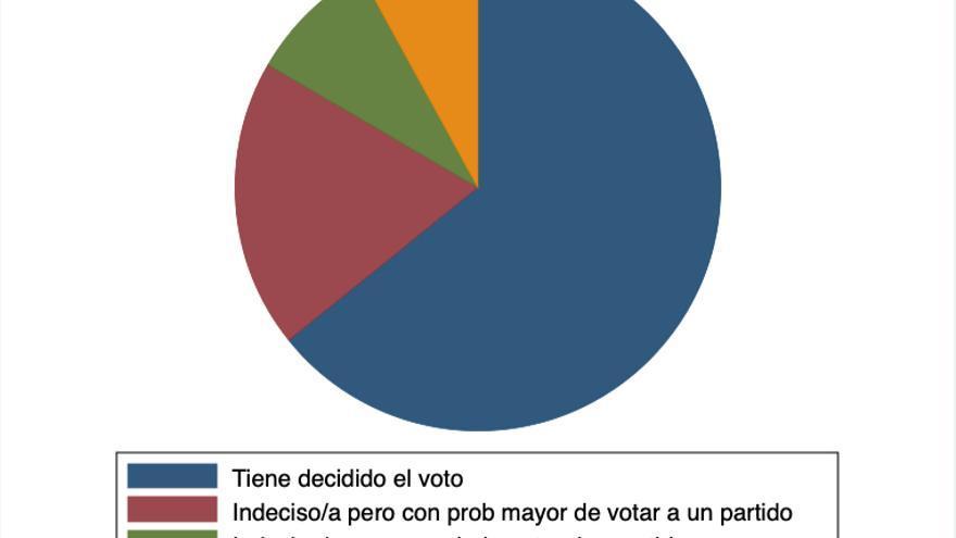 graf1_indecisos