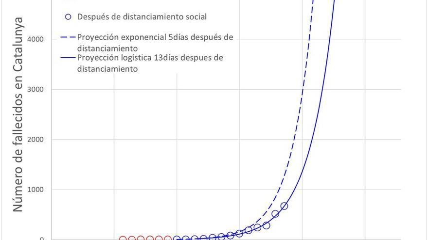 Gráfico 6: Número de fallecidos en Catalunya