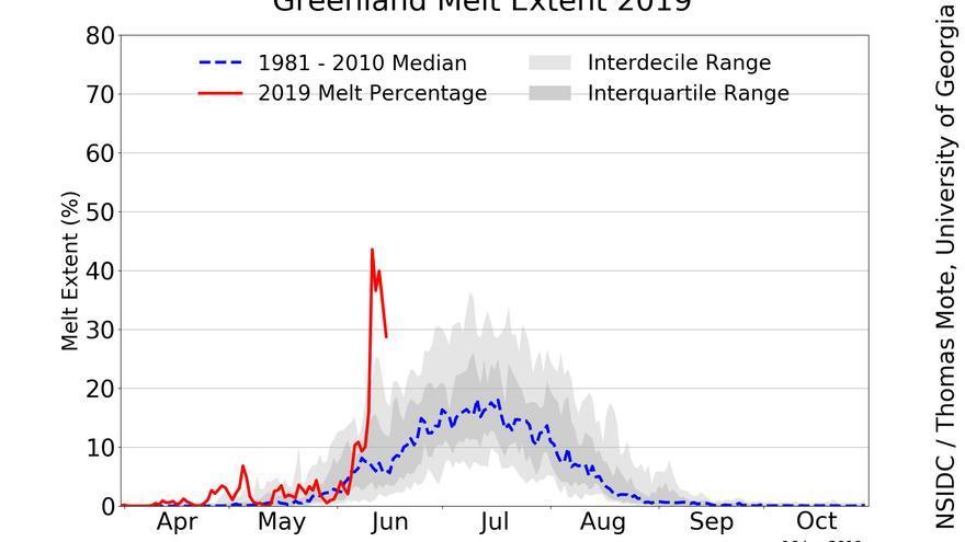 Gráfico que muestra la extensión del deshielo en la superficie de Groenlandia en 2019 respecto a otros años