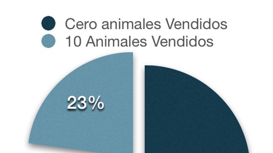Animales vendidos festejos taurinos. AVATMA