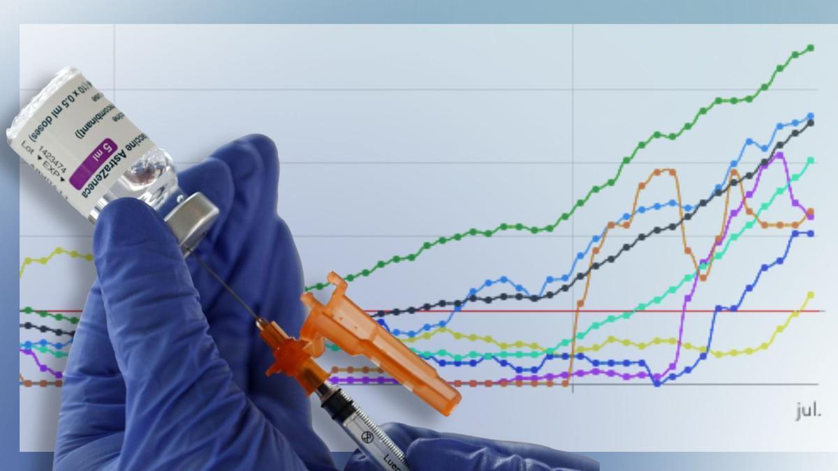 Los datos marcan récords a diario solo para ser superados unas horas después
