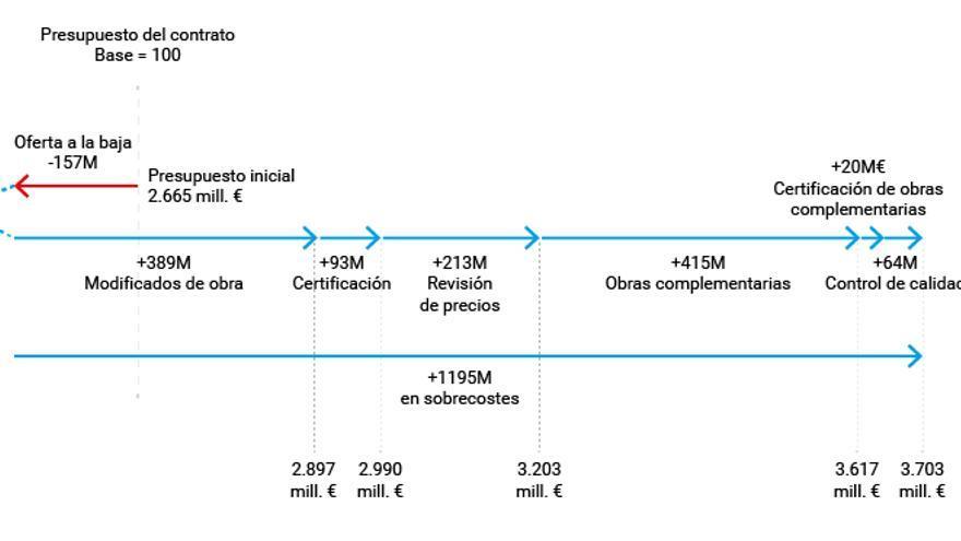 Cuatro gráficos que explican cómo las constructoras de la M-30 sumaron 1.195 millones en sobrecostes