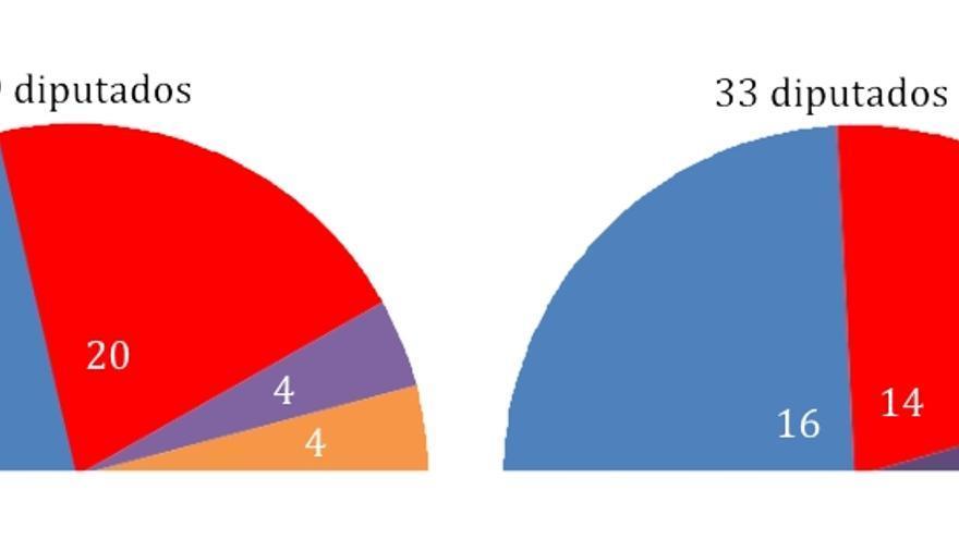 Aplicación de resultados de Castilla-La Mancha Ley electoral 2011 - 2015