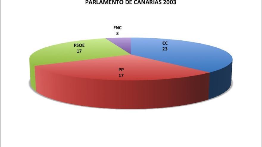 Elecciones autonómicas. Parlamento de Canarias en 2003