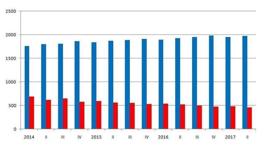 Imagen de la evolución de la epa durante los últimos años en la Comunitat Valenciana