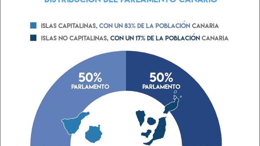 Distribución del Parlamento de Canarias. (CA)
