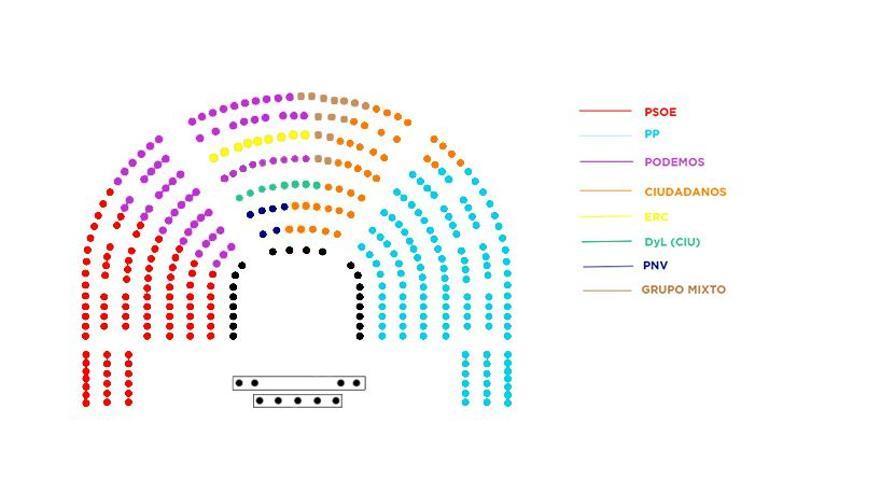 Propuesta final de distribución de escaños en el Congreso.