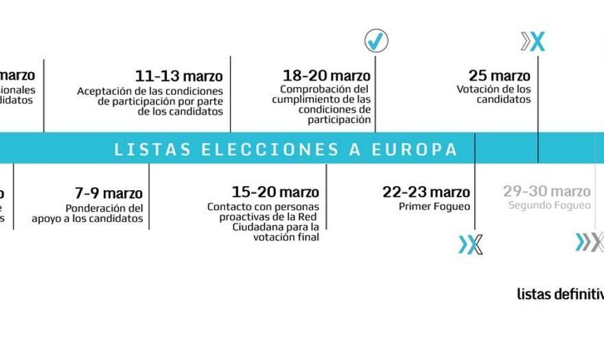 Calendario del proceso electoral del Partido X