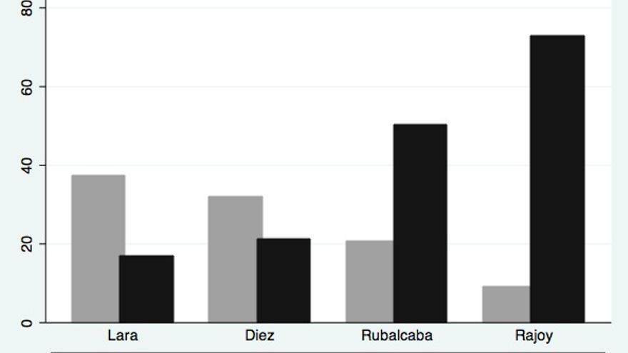 Gráfico 2. Valoración de los votantes socialistas en 2011 de la actuación de los líderes políticos en el debate sobre el estado de la nación.