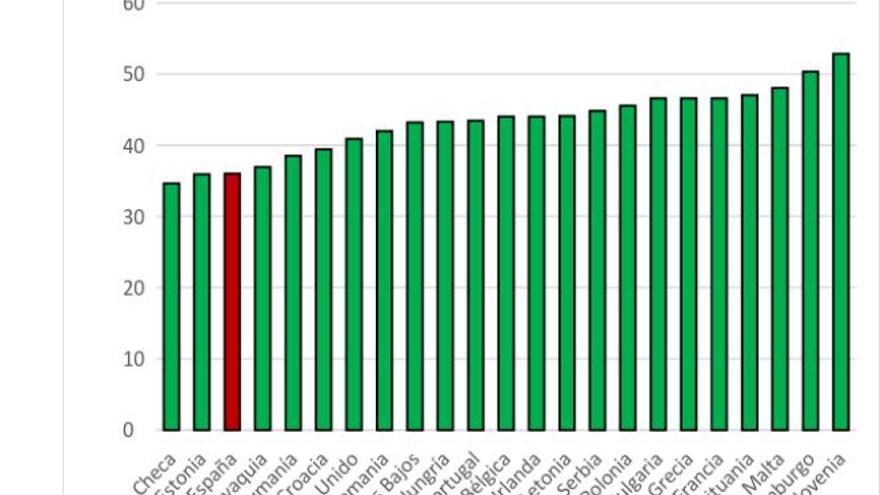 Gráfico 1. Ratio Salario Mínimo/Salario Medio (%, 2014-2015).