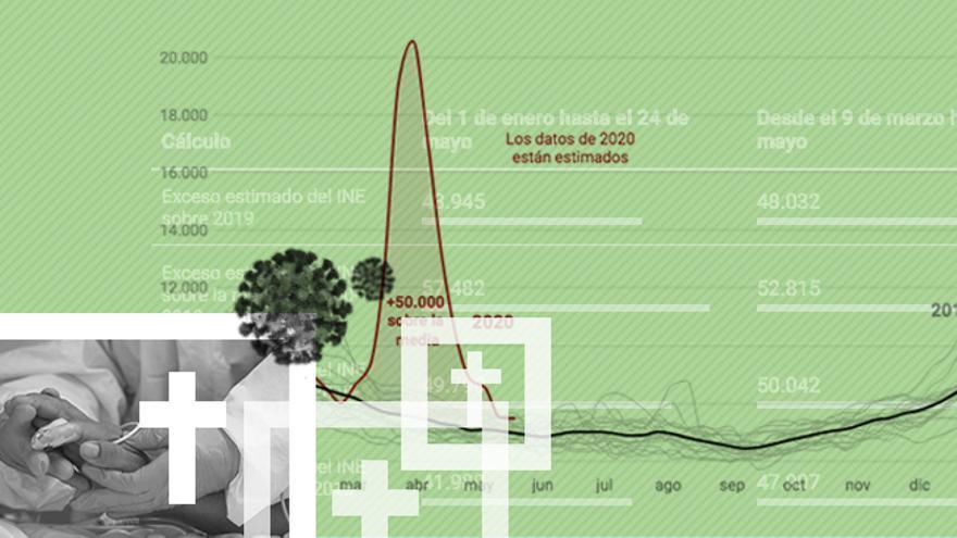 Gráfico mortalidad según el INE.
