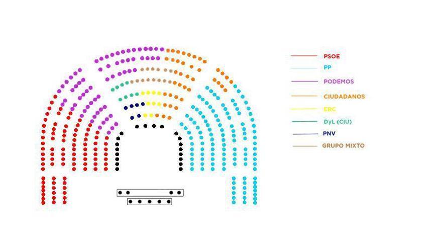Así quedaría el Pleno del Congreso con la propuesta de Podemos