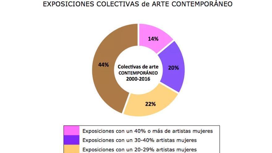 Gráfico de exposiciones de arte contemporáneo en MNCARS, mostrando los niveles de inclusión de artistas mujeres.