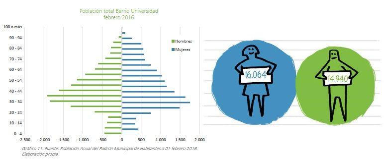 Gráficos de población por sexos en Malasaña | MONOGRAFÍA BARRIO UNIVERSIDAD