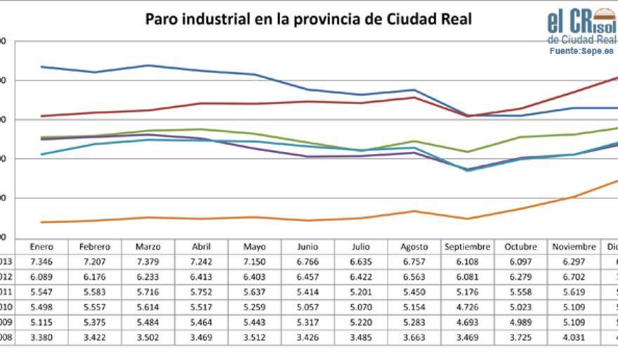 Paro industrial en Ciudad Real