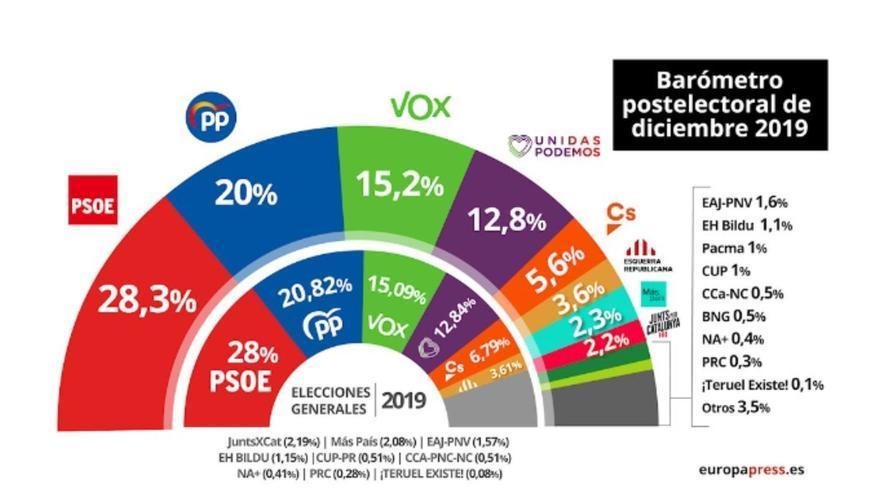 El PP ganaría las elecciones en Cantabria aunque todos los partidos perderían votos, sobre todo el PRC