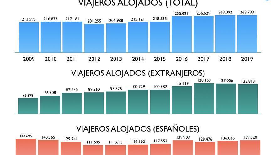 Turistas alojados en la capital grancanaria de enero a julio de 2019.