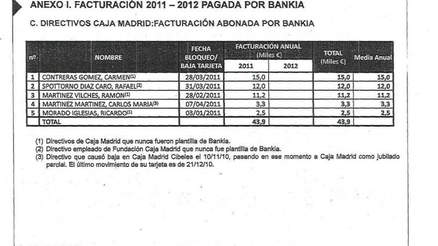 Segunda parte listado gasto consejeros Caja Madrid