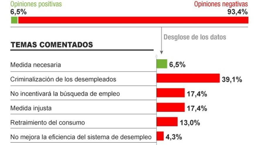 Sobre los recortes en la prestación de desempleo. Infografía: Covadonga Fernández