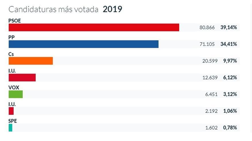 Reparto de votos en la provincia de Albacete