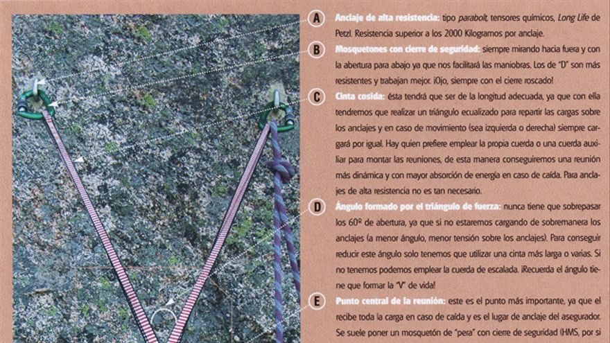 Partes de una reunión básica con anclajes fijos (Triángulo ecualizado)