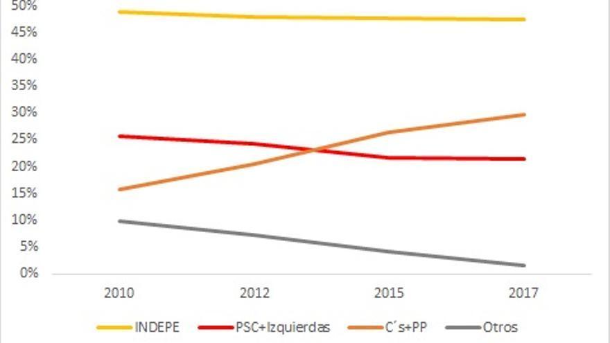Polarización en las elecciones al Parlamento de Cataluña: El voto independentista se mantiene casi constante, crece el anti-nacionalismo (también centro derecha) y decrece el resto.  (Penadés/Piedras de Papel)