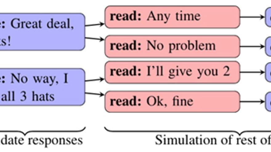 Árbol de respuestas que puede seguir un bot para una negociación, según Facebook.