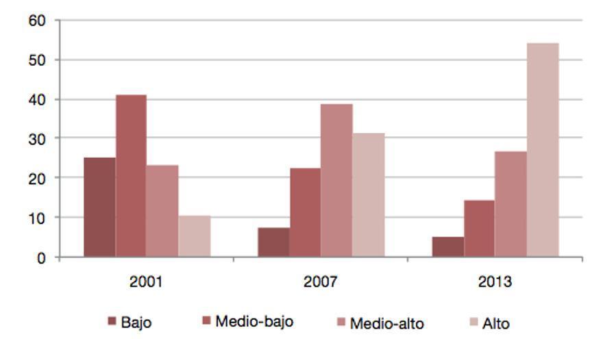 Habilidades digitales en España 2000-2013.jpg