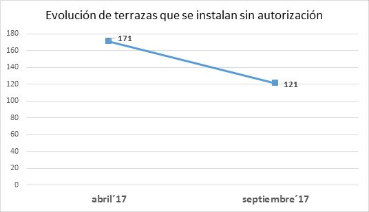 Evolución de terrazas que se instalan sin autorización   Gráfico: Ayuntamiento de Madrid