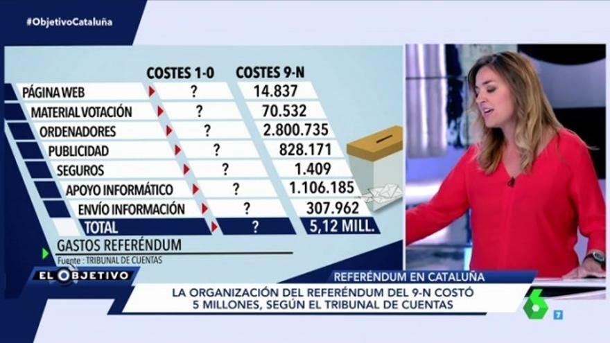 El Objetivo de laSexta muestra cuánto gastarán los partidos independentistas el 1-O