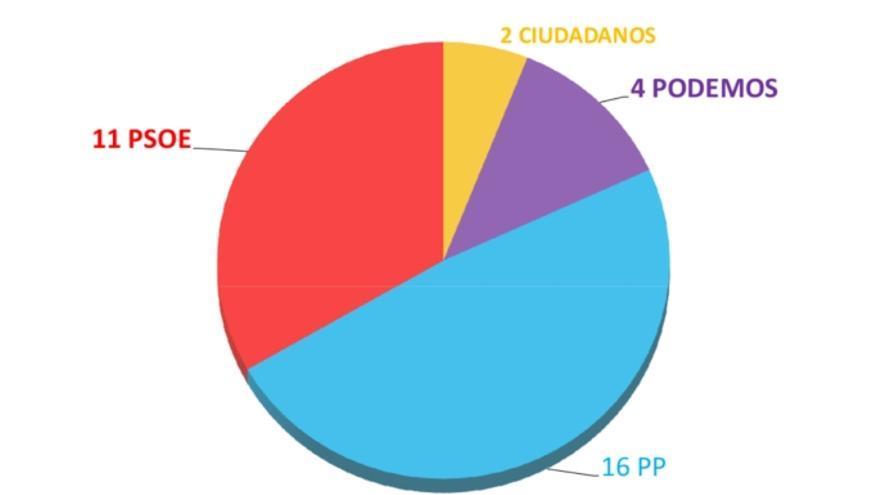 Resultados elecciones andaluzas, aplicadas a Castilla-La Mancha