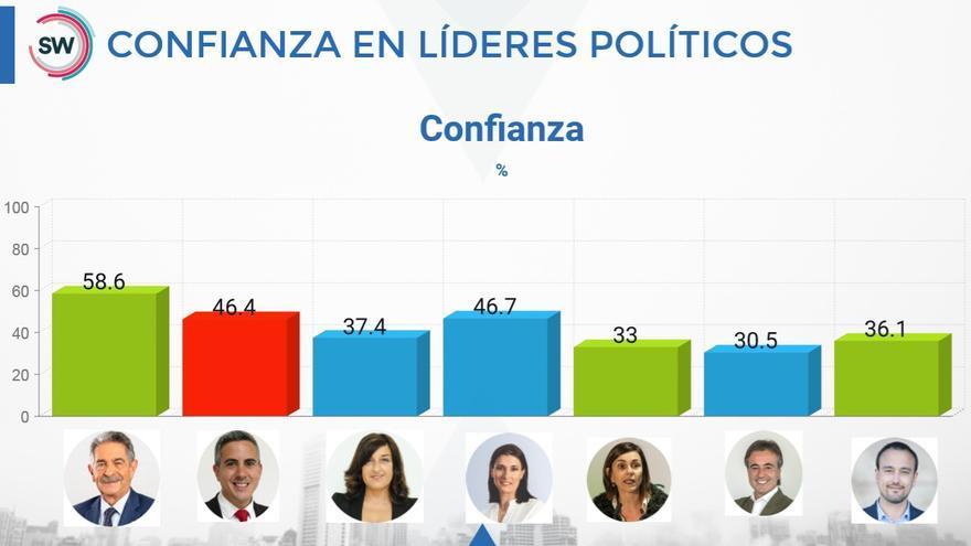 Nivel de confianza de los líderes políticos de Cantabria según la encuesta de SW Demoscopia.