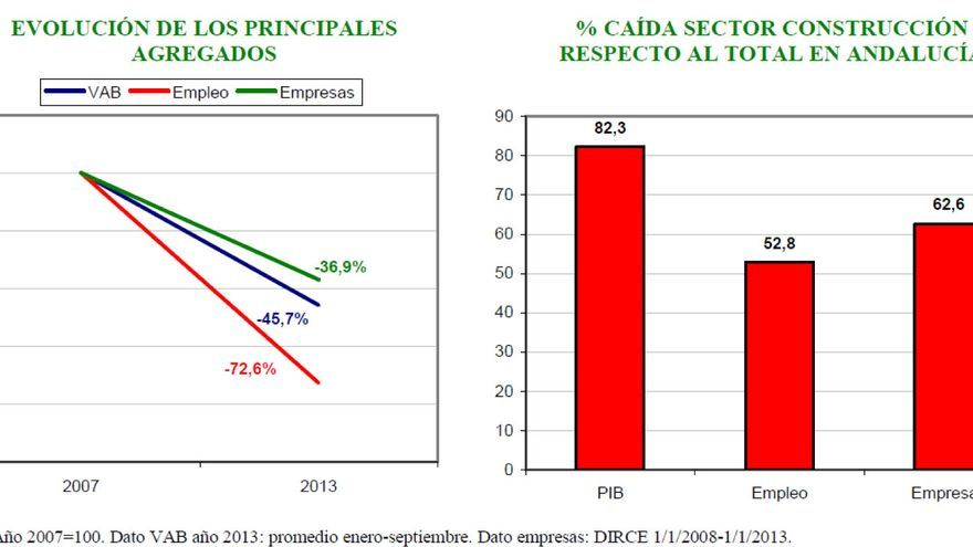 Evolución de la construcción en Andalucía.