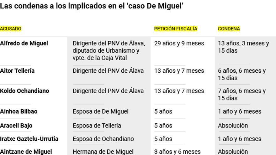 Condenas del 'caso De Miguel'
