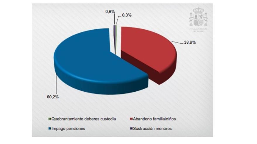 Memoria Fiscal del Estado (2016)