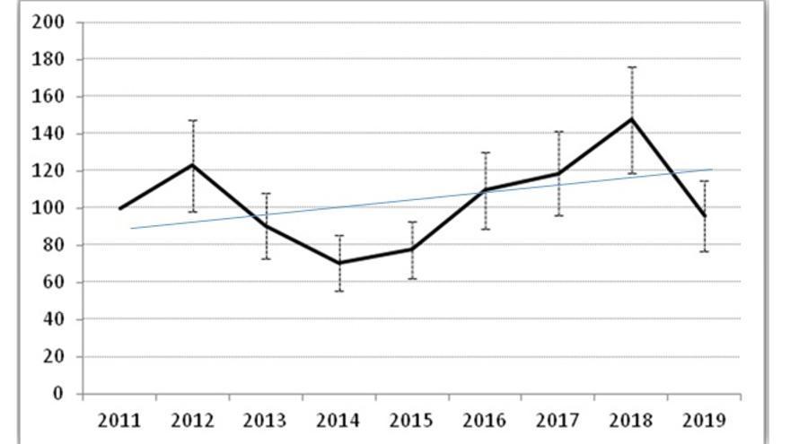 Evolución anual de la abundancia de la tórtola europea en Castilla-La Mancha (año 2011=100).