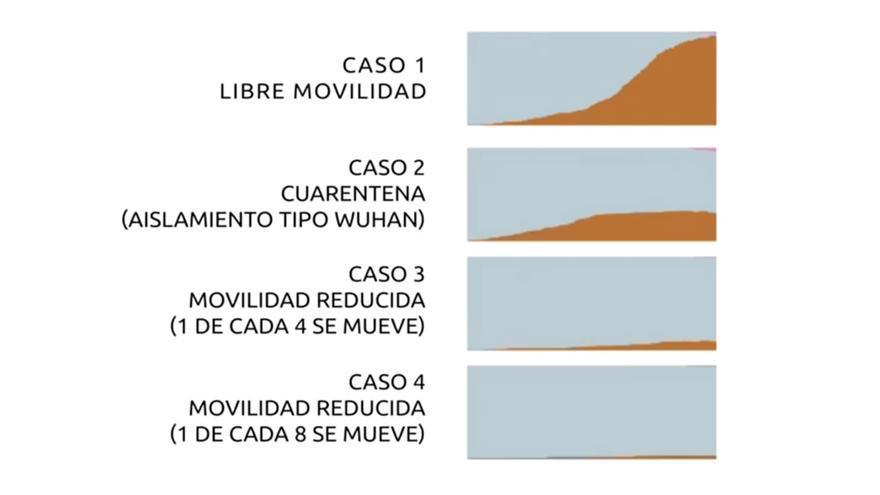 Las curvas de contagio resultantes de los cuatro simulacros