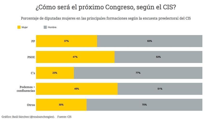 Mujeres en el próximo Congreso, según CIS