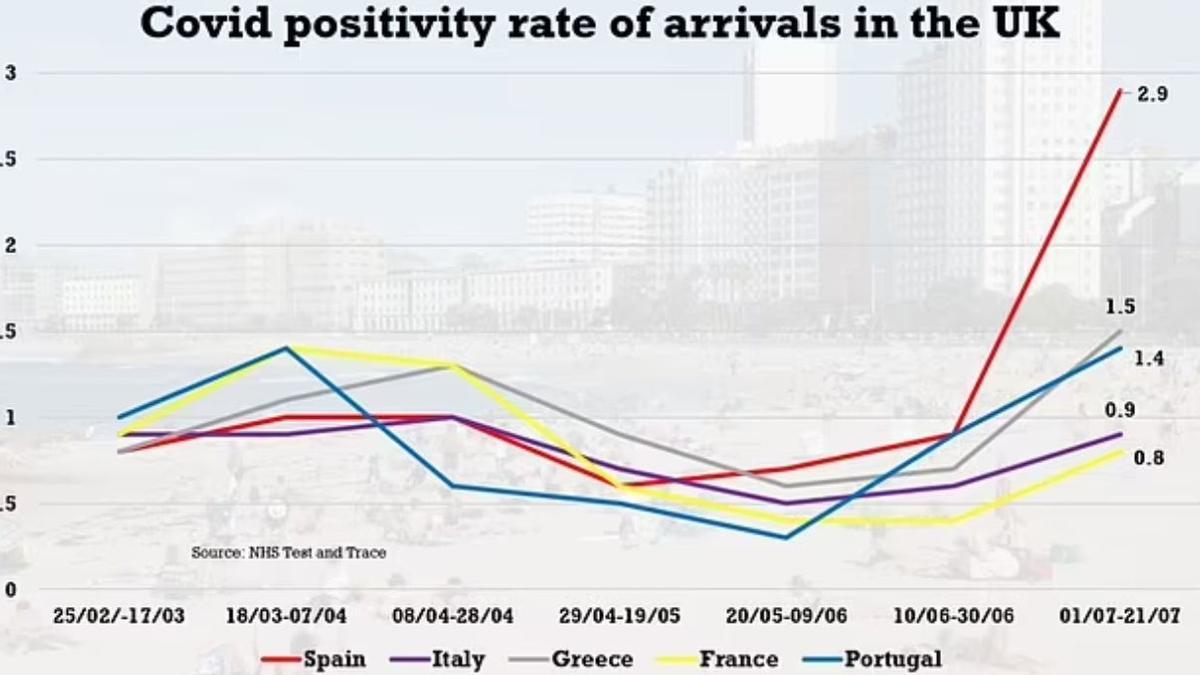 Porcentaje de casos positivos entre turistas británicos que llegan de España (rojo), Italia (morado), Grecia (gris), Francia (amarillo) y Portugal (azul)