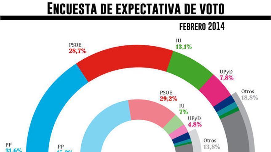 Encuesta de expectativa de voto. Febrero 2014. Gráfico: Belén Picazo