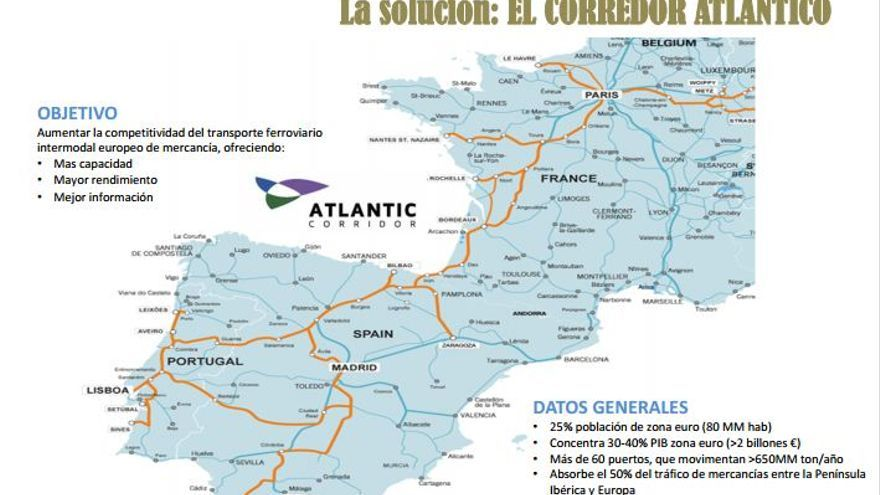 Corredor atlántico Setúbal/Sines-Badajoz-Madrid