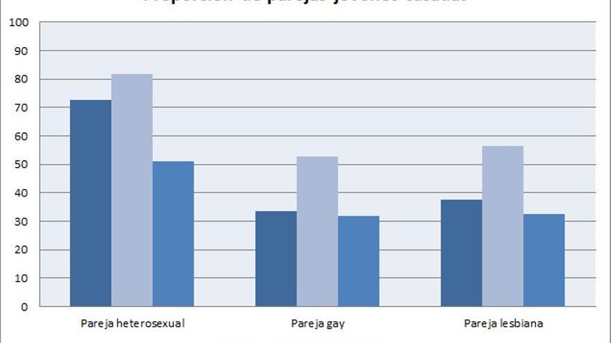Heterosexual y homosexual diferencias